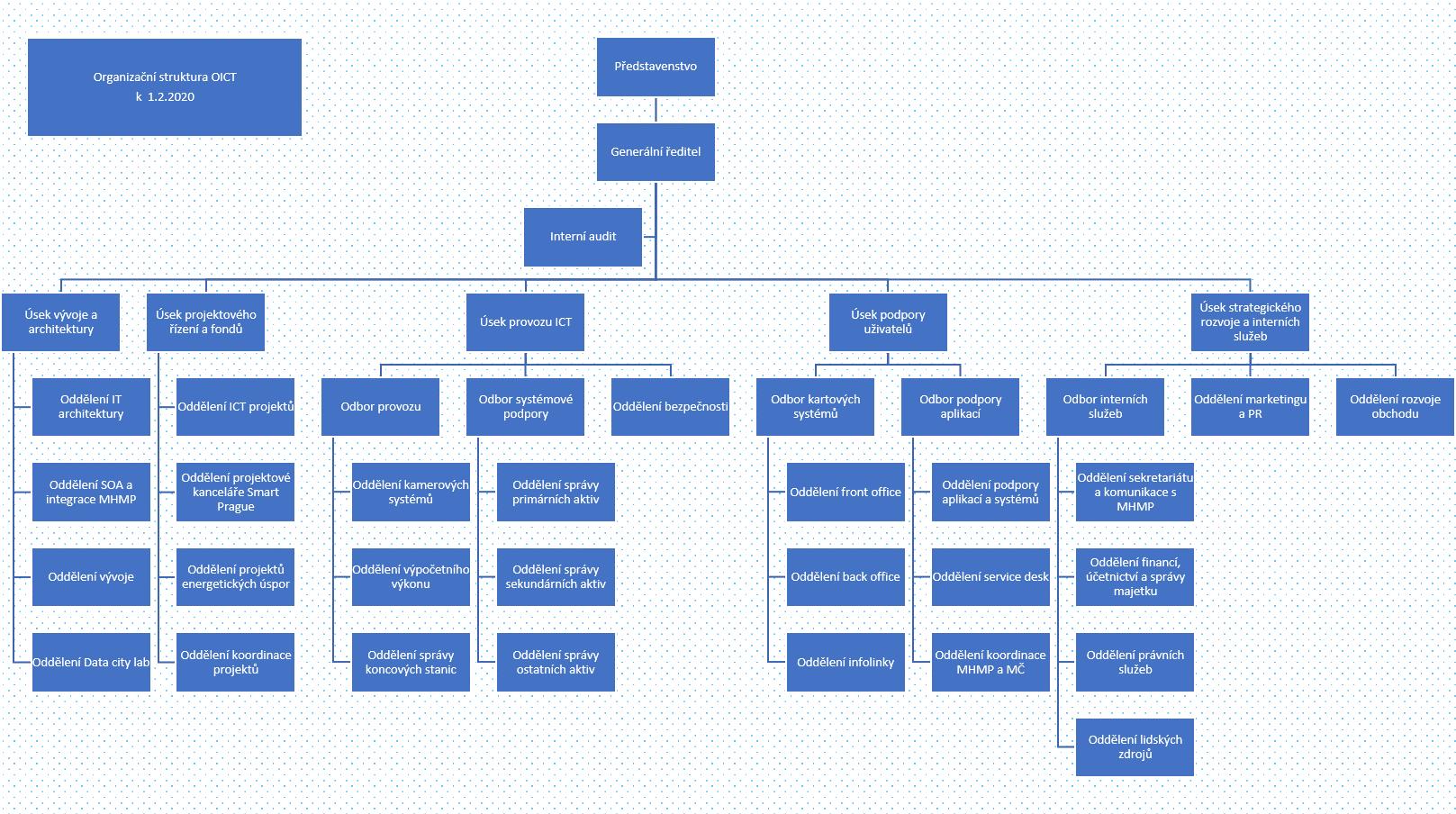 org-struktura-02_2020-bez-jmen